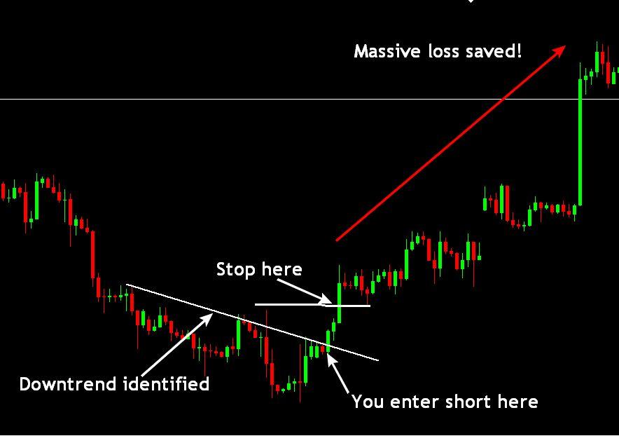 Stop loss saved you